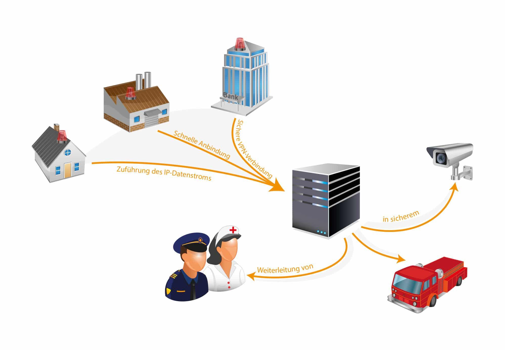 Alarm Over IP