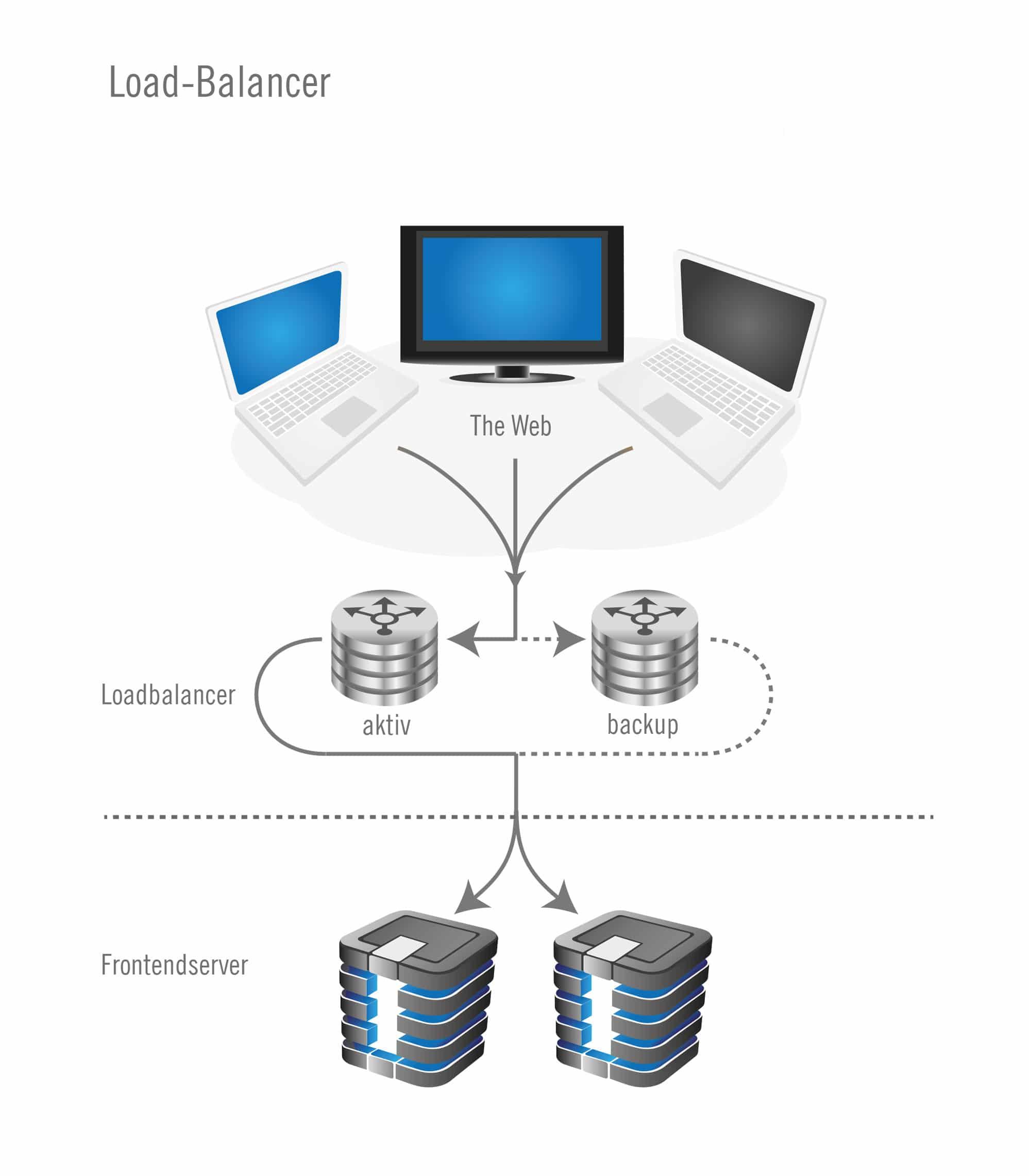 load-balancer-plan