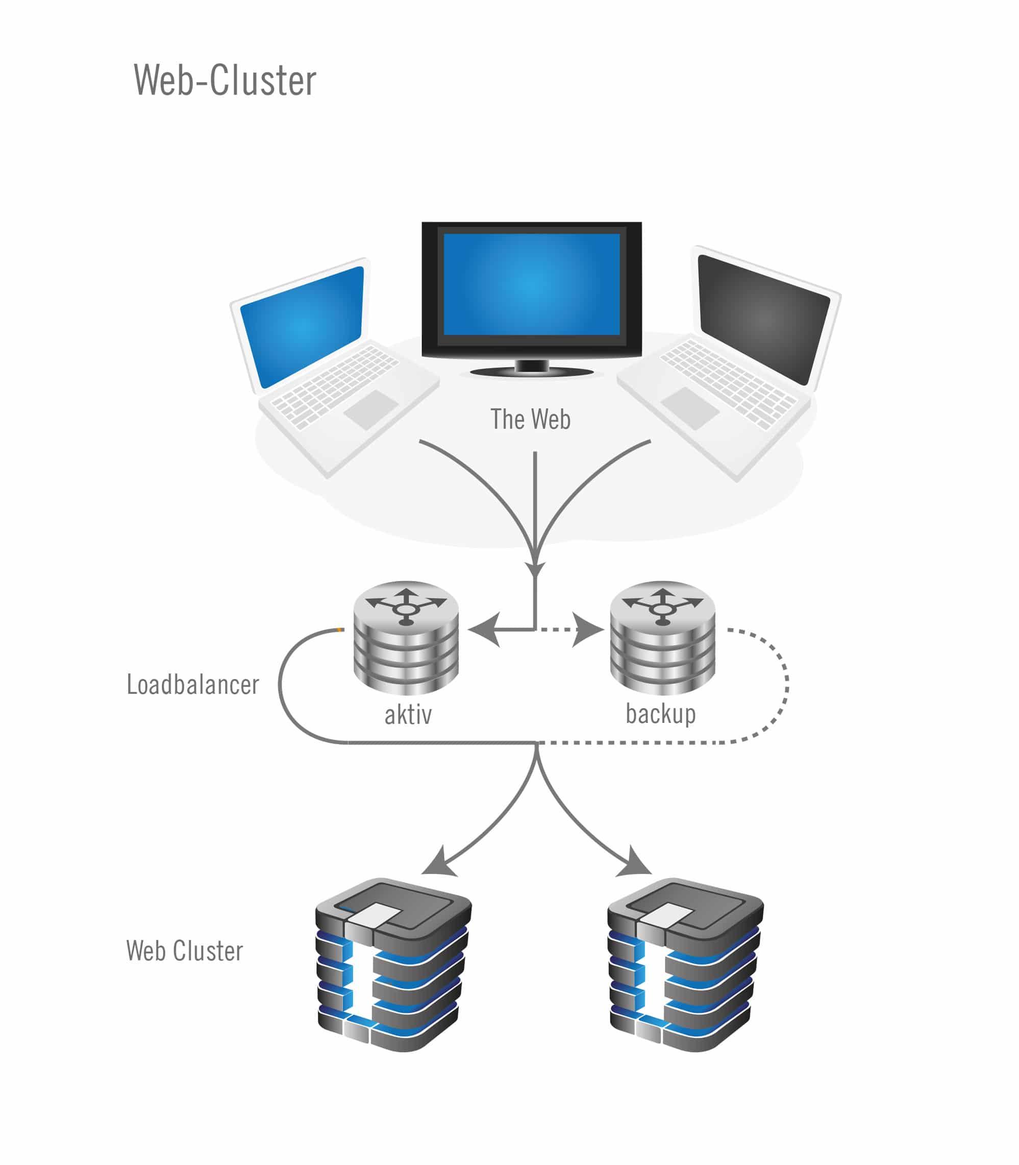 Web Cluster Plan