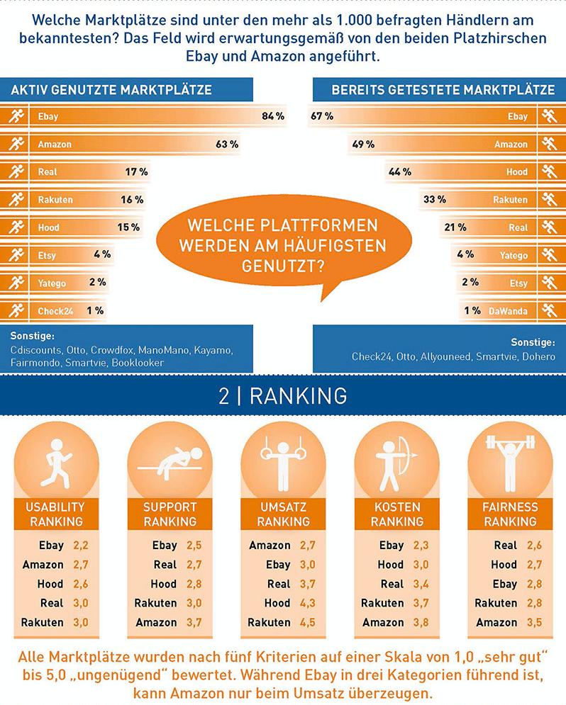 haendlerbund-analyse online marktplaetze