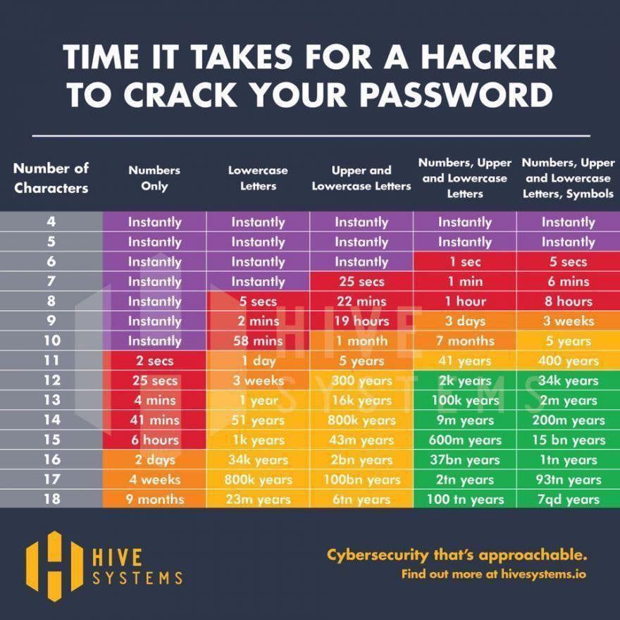 Grafik Passwort knacken